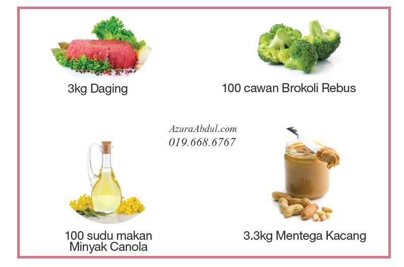 CoQ-Trol Plus. Sumber makanan