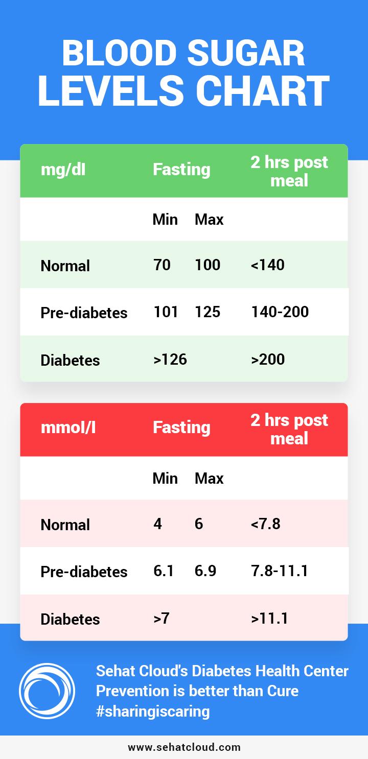Carta paras gula dalam darah. Vitamin dapat bantu kawal paras gula pesakit kencing manis.