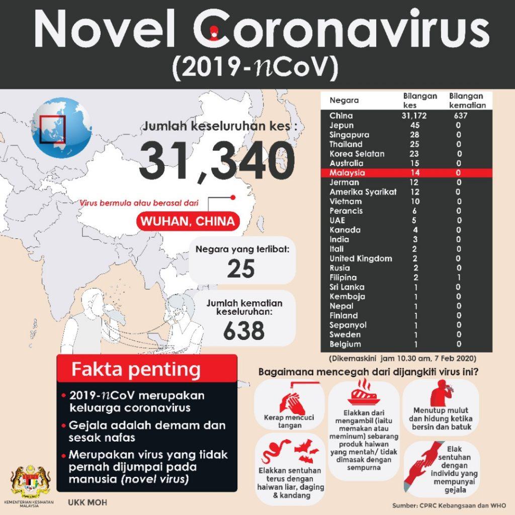 kes virus novel corona terkini di malaysia dan dunia semakin meningkat.