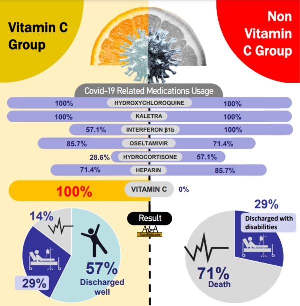 Kajian Kesan Vitamin C Ke Atas Pesakit COVID-19 di ICU