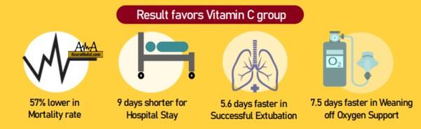 Keputusan Kajian Kesan Vitamin C Ke Atas Pesakit COVID-19 di ICU