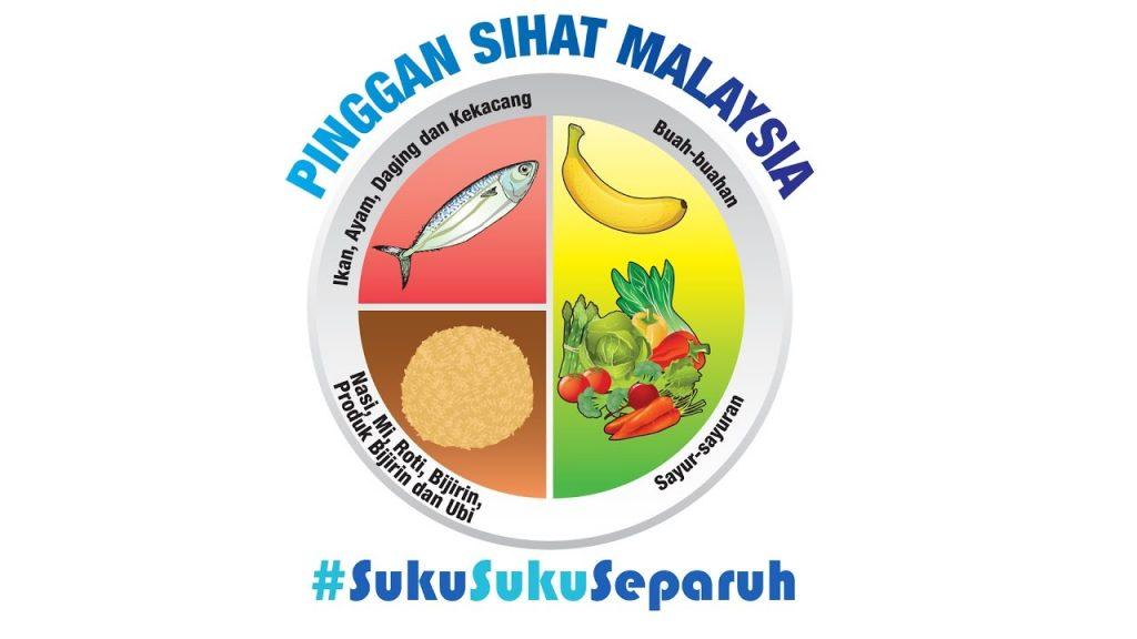 Pinggan sihat Malaysia suku-suku-separuh